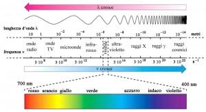 spettro_luce12-copia